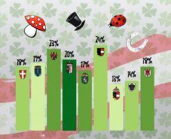 Österreichische Lotterien: 75 % der Österreicher glauben ans Glück
